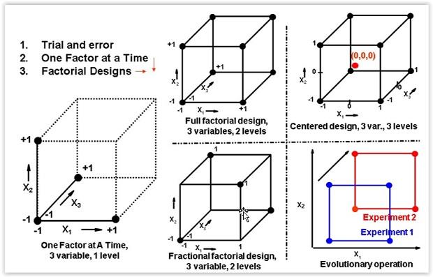 happy u2019s essential skills  design of experiments
