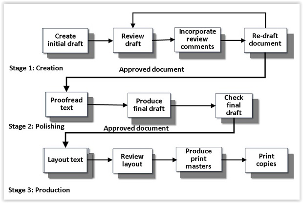 the technical writing process Descriptions - mechanism and process adapted from pocket book of technical writing for engineers and scientists by leo finkelstein, jr 1 being able to describe something accurately, in a way that your reader can understand, is an essential skill for a technical writer.